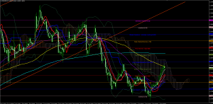 EURUSD Technical Analysis And Forecast October 13th