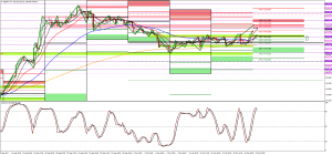 GBPJPY long at previous resistance WPP