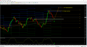 GBPJPY Retracement and Bullish Set Up