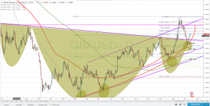 GBPUSD Technical Analysis : Pullbacks are buying opportunites