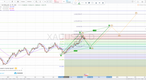 """XAUUSD GOLD Overview : Bulls could be setting up a """"Bull Trap"""""""