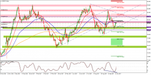 NzdJpy long setup Update