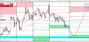 MY USDJPY trade for the week.