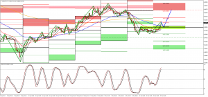 USDCNH WM2 – WM4 awaiting pullback to WPP