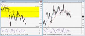 USDJPY Daily Technical Trading Strategy; October 12, 2017