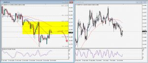 USDJPY Daily Technical Trading Strategy; October 15, 2017