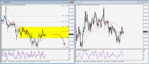USDJPY Daily Technical Trading Strategy; October 17, 2017