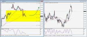 USDJPY Daily Technical Trading Strategy; October 23, 2017