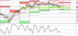 USDJPY inverse correlation with Gold and EURUSD trade long @ 111.50 maybe