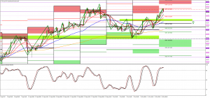 Watching 51.00 area for WTI