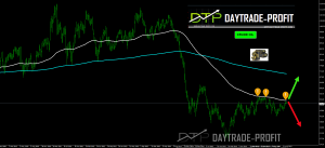 Oil shows signs of inability to cope with price levels of over $ 53 as expected , what the next move ?