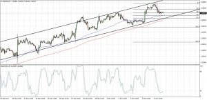 USDCAD Steady Channel (Oct 09, 2017)