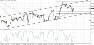 GBPJPY Channel Support (Oct 25, 2017)