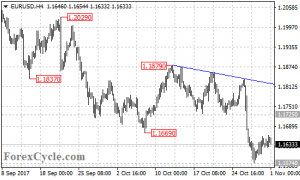 EURUSD is in consolidation for the downtrend from 1.1879