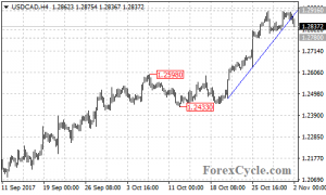 USDCAD failed to breakout of 1.2916 resistance