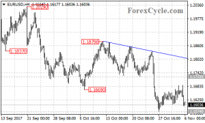 EURUSD is in consolidation of the downtrend from 1.2092