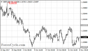 GBPUSD continued its sideways movement between 1.3027 and 1.3337