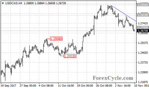 USDCAD broke below 1.2700 support