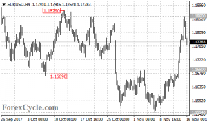 EURUSD failed to breakout of 1.1879 resistance