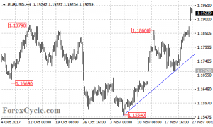 EURUSD extended its upside movement to 1.1944