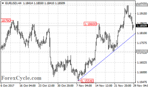 EURUSD's fall from 1.1961 extended to 1.1827