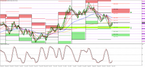 AUDUSD double bottom confirmed though what about Gold