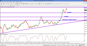 EURAUD – FOLLOW UP 20 NOV