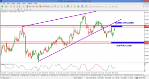 EURCHF – FOLLOW UP 13 NOV
