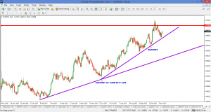 EURNZD – FOLLOW UP 13 NOV