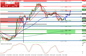 Eur/Nzd if I was a bull