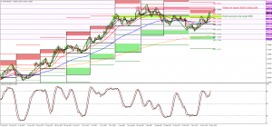 Buy the dip on EURUSD and drive price up to 1.20 or 1.21