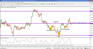 HELP! GBPCAD – DAILY HEAD AND SHOULDER PATTERN? – 13 NOV