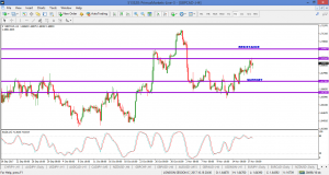 GBPCAD – FOLLOW UP 20 NOV