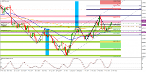 GbpCad Long Setup Update
