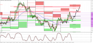 Long Position GBPCAD
