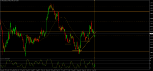 GBPCAD  readies for another Bull run
