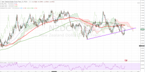 NZDCHF Trade Idea Mid Term November 3rd
