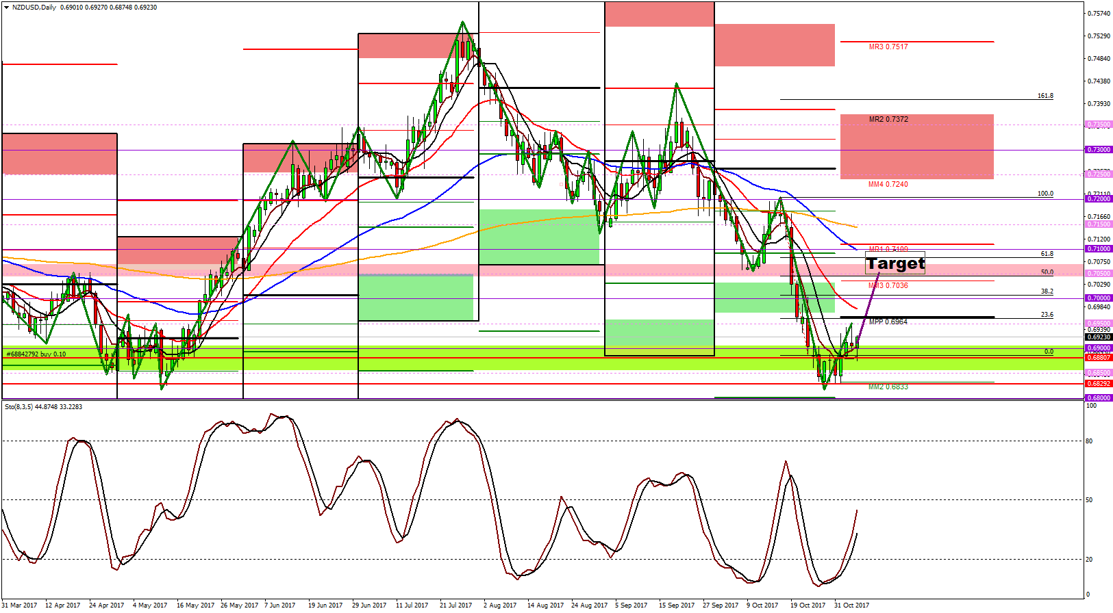 Long position in forex