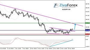 AUDJPY H4 : Triangle + Divergence, How To Trade?