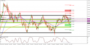 UsdJpy Short Setup Update