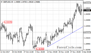 The GBPUSD pair remains in uptrend from 1.3039