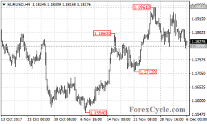 EURUSD broke below 1.1809 support