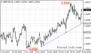 GBPUSD Failed To Break Below Trend Line Support