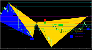 AUDCAD Trade Setup Potential Short Opportunity Dec 12th