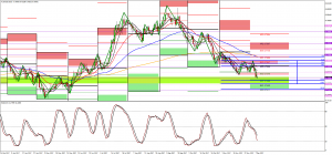 The Long and Short of AUDUSD with predicted pivots