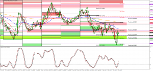 The Long and the Short of EURGBP with predicted pivots