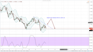 PLANNED RATE HIKE PRICED IN EURUSD Technical Analysis December 13, 2017