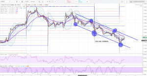 EURUSD Forecast and Technical Analysis Dec 11th
