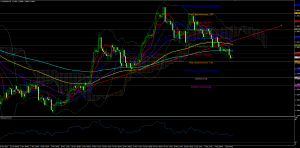 EURUSD Forecast And Technical Analysis Dec 8th