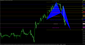 GBPCHF Potential Long Opportunity : Bullish Crab